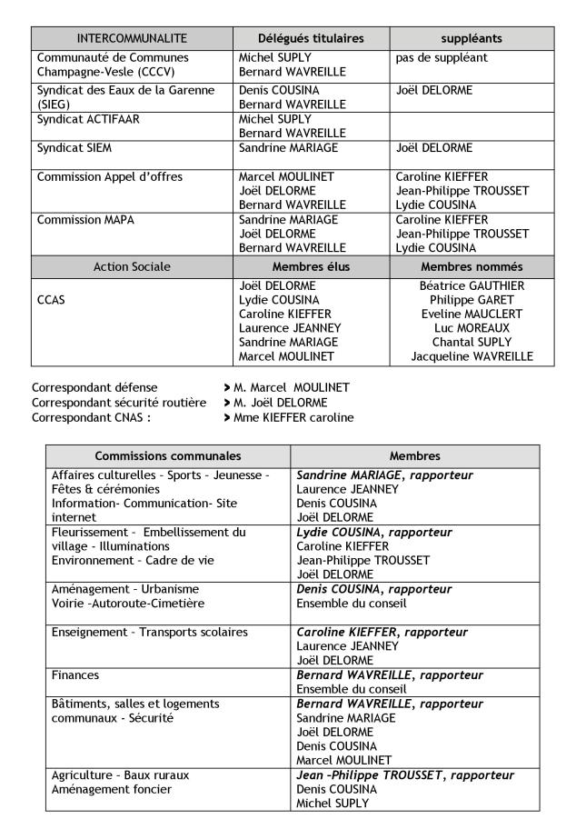 Les commissions et délégués